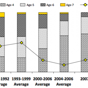 Gender & Age Trends for Unalakleet River Chinook